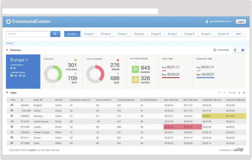 Interface do Rescue CommandCenter - painel completo com todas as informações para gerenciar o TMA da equipe