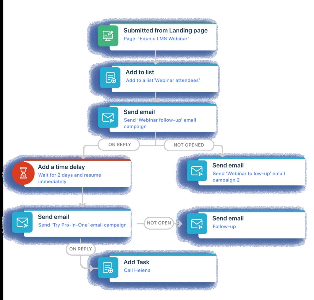 Proporcione experiências personalizadas em escala com o Freshmarketer